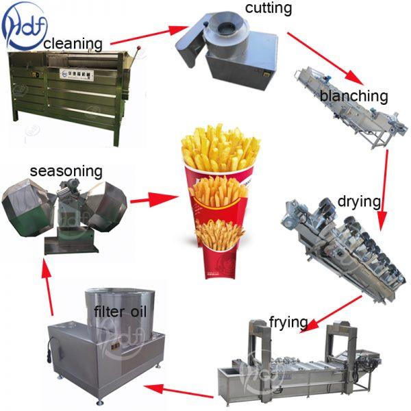 french fries maker machine